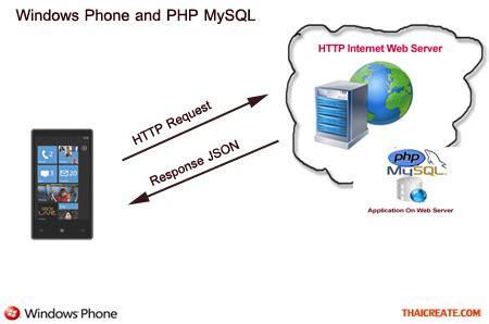 PHP Insert Data Into MySQL - W3Schools